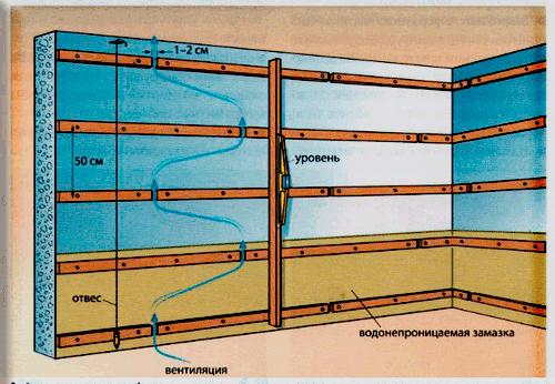 Как сделать обрешетку стен деревянного дома